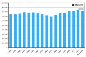 Antal hushåll som ägare i Finland