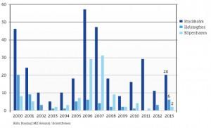 Börslistningar i Norden under de senaste åren