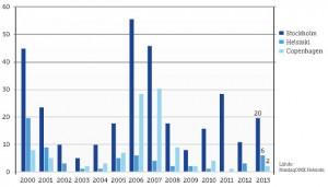 Listautumiset Pohjoismaissa viimevuosina