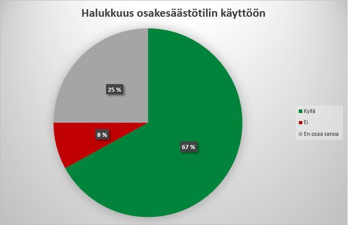 Sijoittajabarometri: Kuvaaja näyttää, että 67 prosenttia vastaajista haluaisi ottaa osakesäästötilin käyttöön, jos siihen olisi mahdollisuus.
