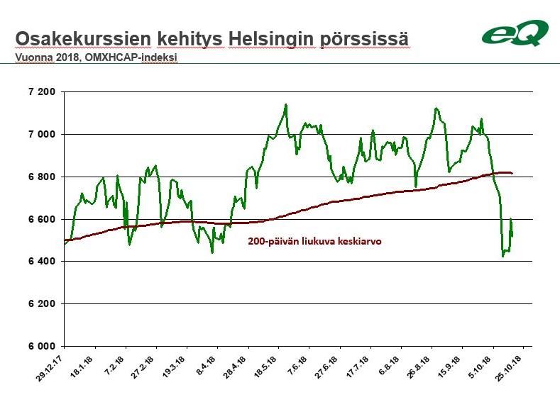 Osakemarkkinoiden kehitys vuonna 2018 Helsingin pörssissä