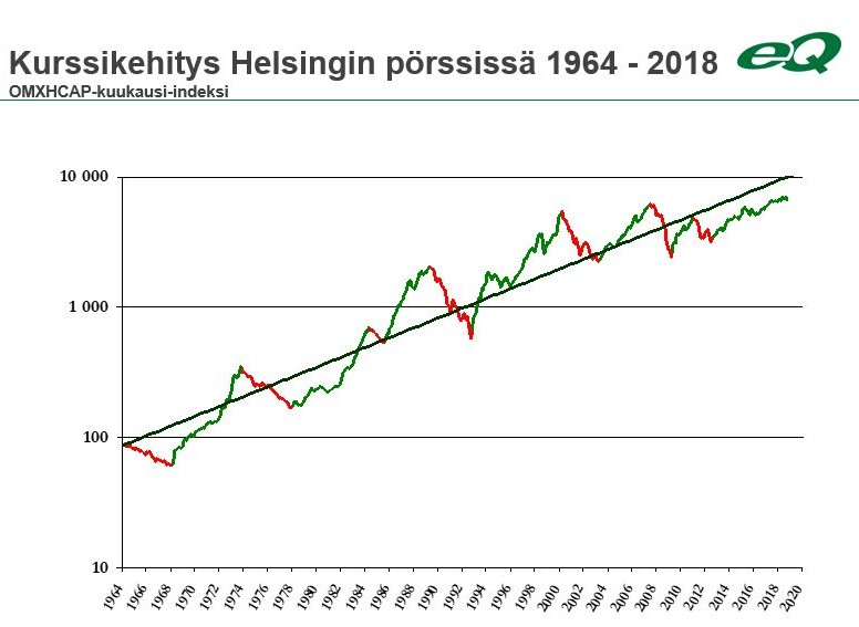 Pörssikurssien nousu- ja laskukaudet pitkällä aikavälillä