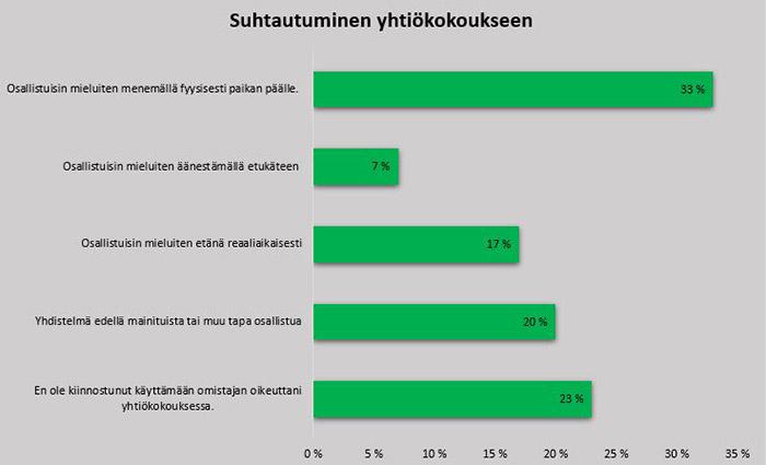 Kuvassa on graafi sijoittajien vastauksista Sijoittajabarometriin. 77 % on kiinnostunut käyttämään jollakin tavalla omistajan oikeuksiaan yhtiökokouksessa.