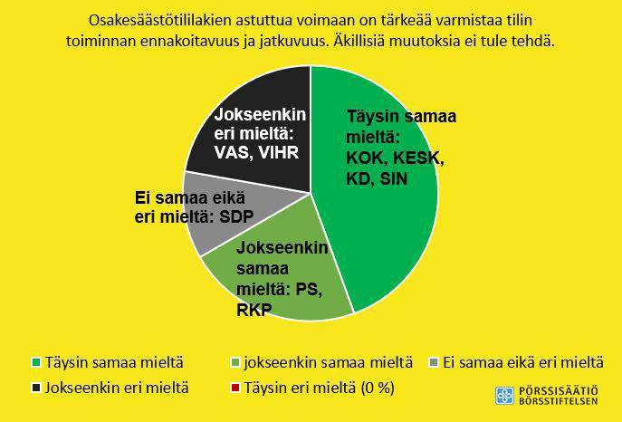 Osakesäästötilinäkemykset puolueissa -graafi
