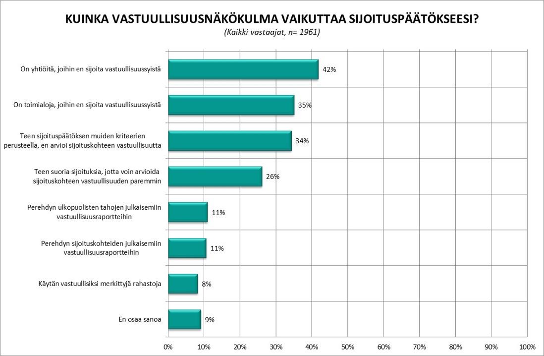 Vastuullinen sijoittaminen: Miten vastuullisuusnäkökulma vaikuttaa sijoituspäätökseesi? Kolme yleisintä vastausta: On yhtiöitä, joihin en sijoita vastuullisuussyistä (42 %), on toimialoja, joihin en sijoita vastuullisuussyistä (35 %), en arvioi sijoituskohteen vastuullisuutta (34 %)