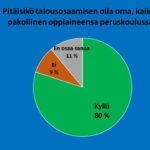 Kysely: Pitäisikö talouden olla pakollinen oppiaine peruskoulussa? Grafiikka näyttää, että 80 prosenttia suomalaisista on vastannut kyllä, 9 prosenttia ei ja 11 prosenttia ei osaa sanoa.